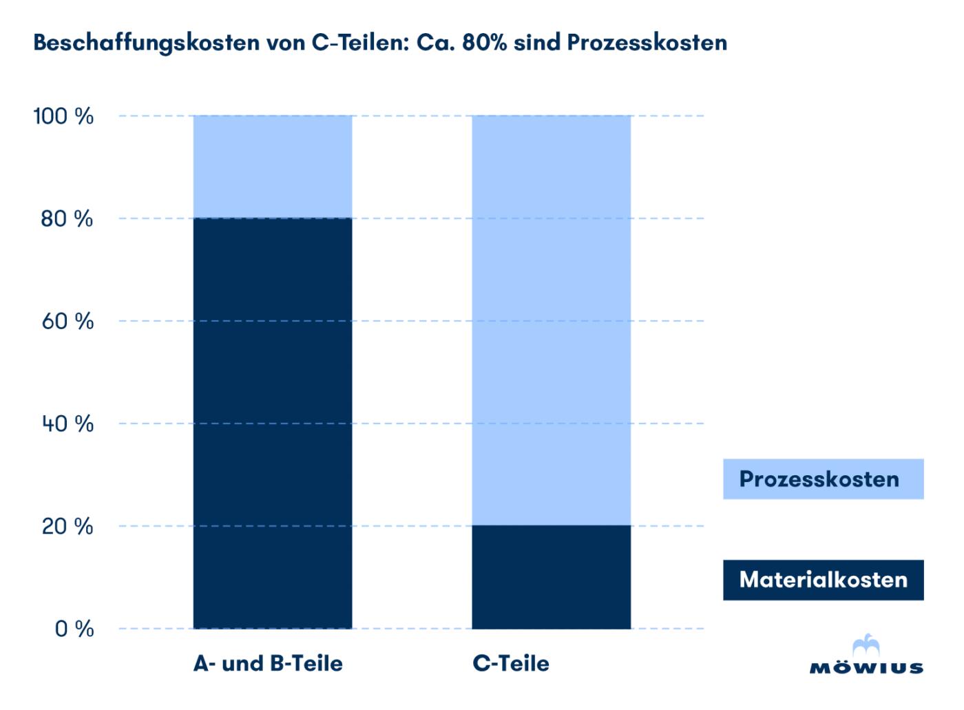 C-Teile Beschaffungskosten liegen bei 80%