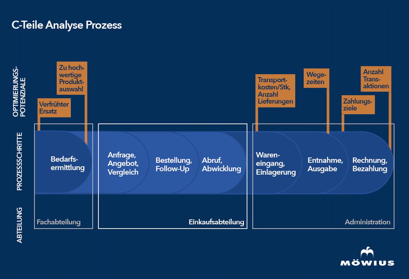 C-Teile-Management Analyse Prozess